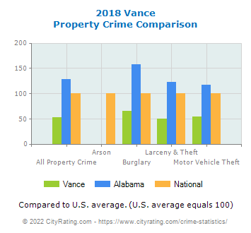 Vance Property Crime vs. State and National Comparison