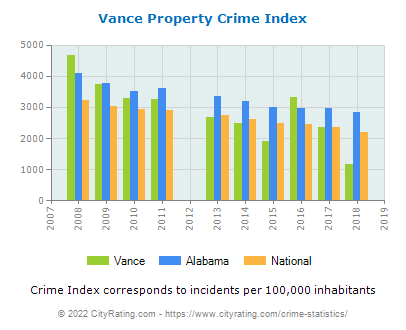 Vance Property Crime vs. State and National Per Capita