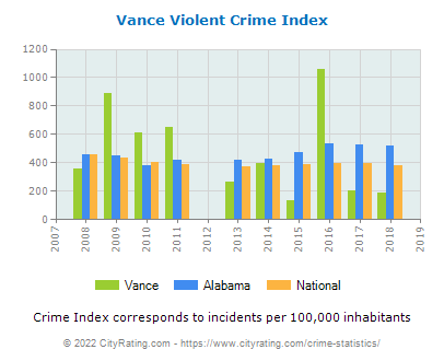 Vance Violent Crime vs. State and National Per Capita
