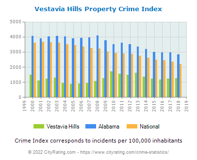 Vestavia Hills Property Crime vs. State and National Per Capita