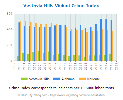 Vestavia Hills Violent Crime vs. State and National Per Capita