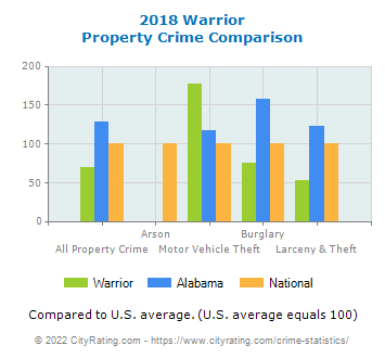 Warrior Property Crime vs. State and National Comparison