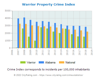 Warrior Property Crime vs. State and National Per Capita