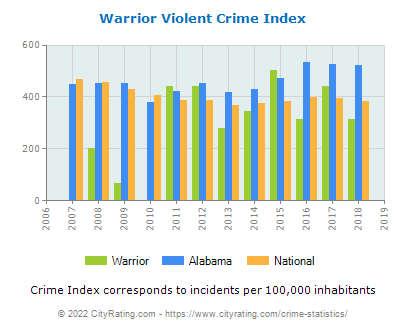 Warrior Violent Crime vs. State and National Per Capita