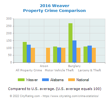 Weaver Property Crime vs. State and National Comparison
