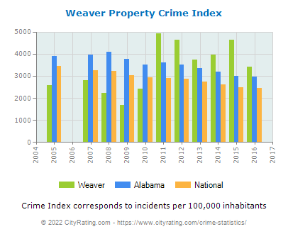 Weaver Property Crime vs. State and National Per Capita