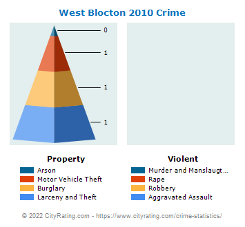 West Blocton Crime 2010