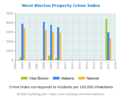 West Blocton Property Crime vs. State and National Per Capita