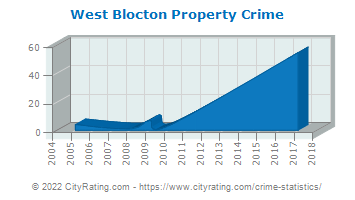 West Blocton Property Crime