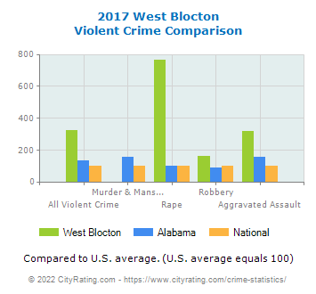 West Blocton Violent Crime vs. State and National Comparison