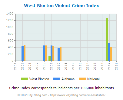 West Blocton Violent Crime vs. State and National Per Capita
