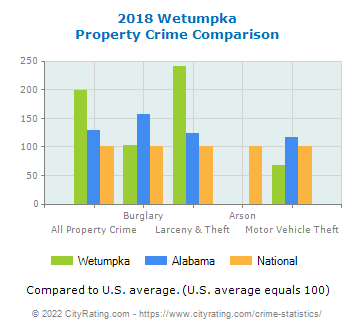Wetumpka Property Crime vs. State and National Comparison