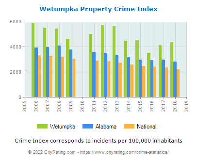 Wetumpka Property Crime vs. State and National Per Capita