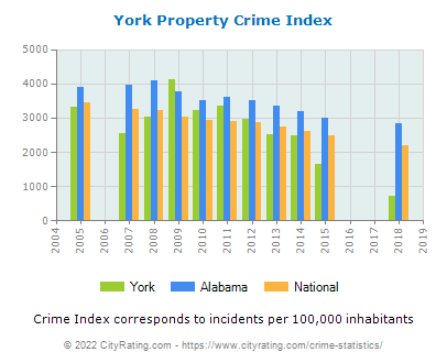York Property Crime vs. State and National Per Capita