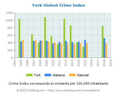 York Violent Crime vs. State and National Per Capita