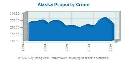 Alaska Property Crime
