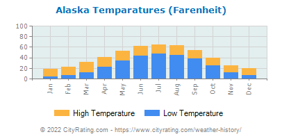 Alaska Average Temperatures