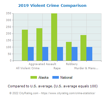 Alaska Violent Crime vs. National Comparison