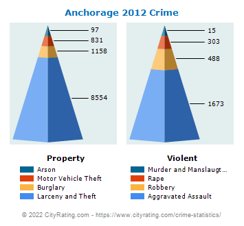 Anchorage Crime 2012