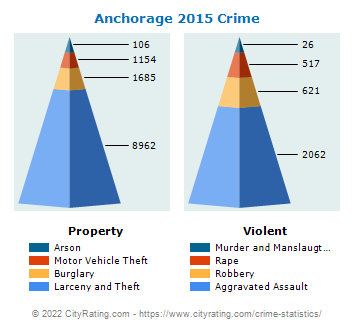 Anchorage Crime 2015