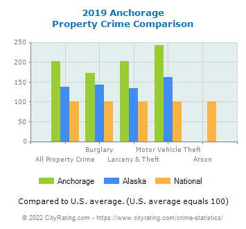 Anchorage Property Crime vs. State and National Comparison