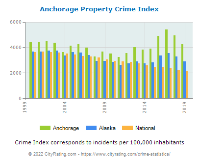 Anchorage Property Crime vs. State and National Per Capita