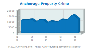 Anchorage Property Crime