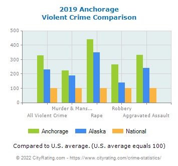 Anchorage Violent Crime vs. State and National Comparison