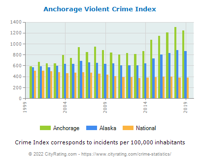 Anchorage Violent Crime vs. State and National Per Capita