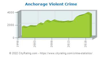Anchorage Violent Crime