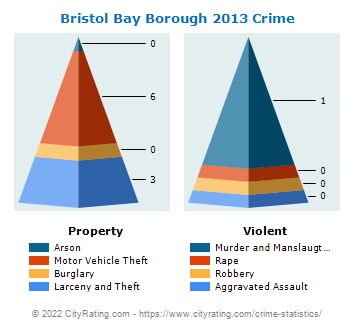 Bristol Bay Borough Crime 2013