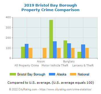 Bristol Bay Borough Property Crime vs. State and National Comparison