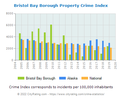 Bristol Bay Borough Property Crime vs. State and National Per Capita