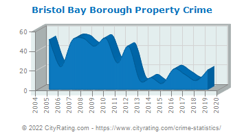 Bristol Bay Borough Property Crime