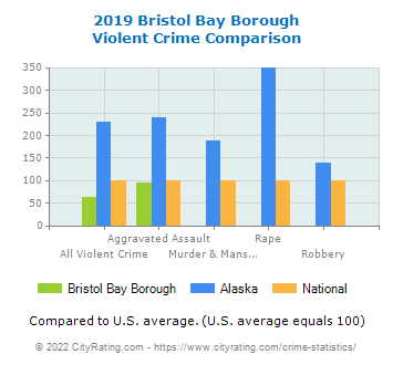 Bristol Bay Borough Violent Crime vs. State and National Comparison