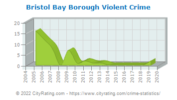 Bristol Bay Borough Violent Crime