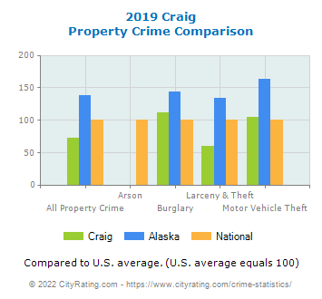 Craig Property Crime vs. State and National Comparison