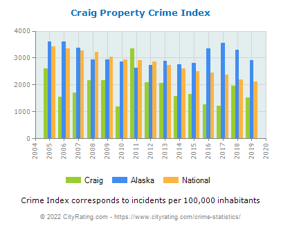 Craig Property Crime vs. State and National Per Capita