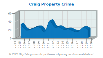 Craig Property Crime