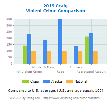 Craig Violent Crime vs. State and National Comparison