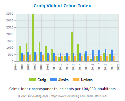 Craig Violent Crime vs. State and National Per Capita