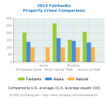 Fairbanks Property Crime vs. State and National Comparison