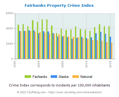 Fairbanks Property Crime vs. State and National Per Capita