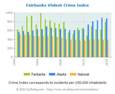 Fairbanks Violent Crime vs. State and National Per Capita