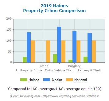 Haines Property Crime vs. State and National Comparison