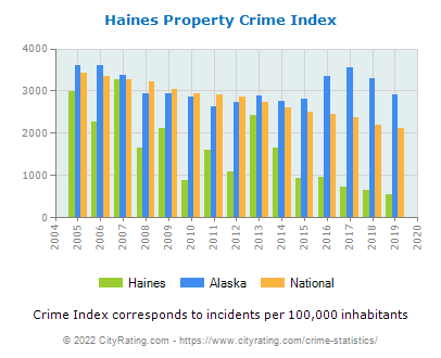 Haines Property Crime vs. State and National Per Capita