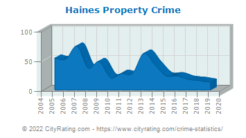 Haines Property Crime