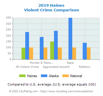 Haines Violent Crime vs. State and National Comparison