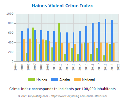 Haines Violent Crime vs. State and National Per Capita