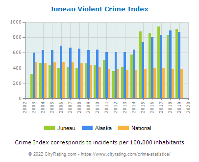 Juneau Violent Crime vs. State and National Per Capita